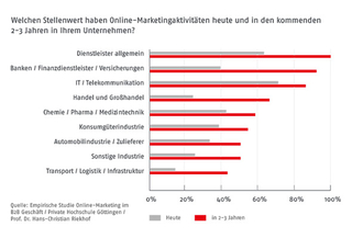 Statistik B2B Marketing